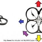 Die Steuerung der Ar.Drone mit RC-Kit (FAQ)